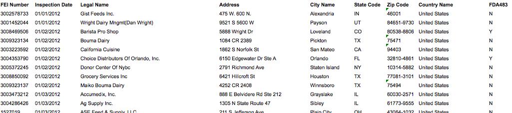 FDA inspections & 483s List 2012 in Excel Format