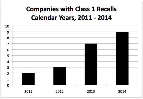 class 1 recalls data