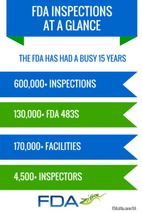 FDA Inspections at a glance