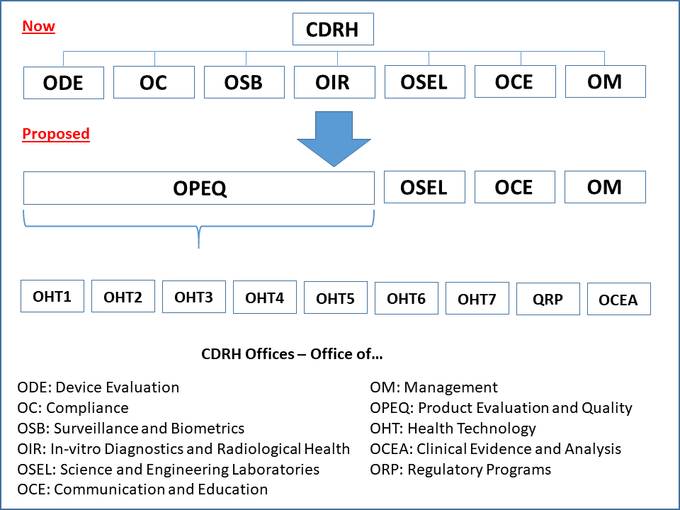 CDRH Planned Reorganization Will Impact Device Approvals and Inspections