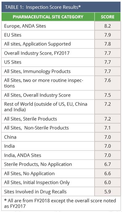 State of Pharma - Table1