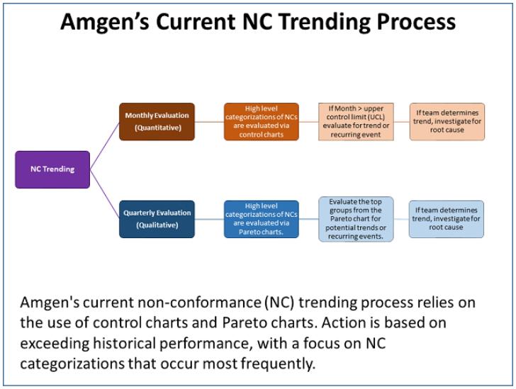 Amgen AI Part 2 Figure 1