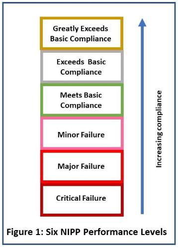 NIPP Figure 1