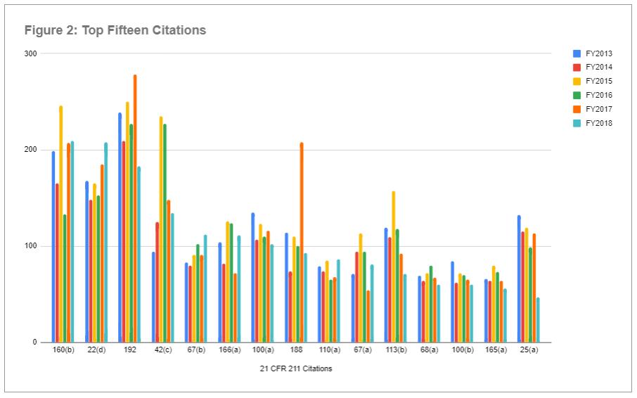 Figure 2 - Drug Inspections 21 CFR 211 Citations