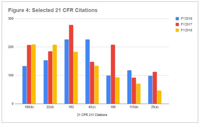Figure 4 - Drug Inspections 21 CFR 211 Citations