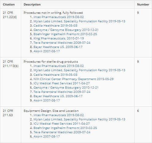 Govzilla Citation Table